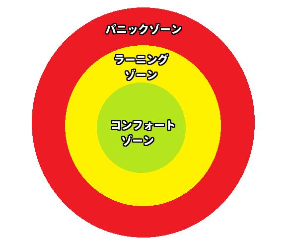 コンフォートゾーンの説明